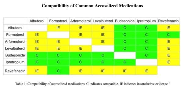Compatibility of Common Aerosolized Medications